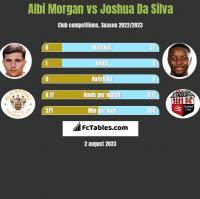 Albi Morgan vs Joshua Da Silva h2h player stats
