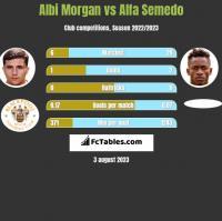 Albi Morgan vs Alfa Semedo h2h player stats