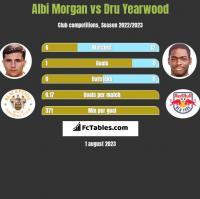 Albi Morgan vs Dru Yearwood h2h player stats