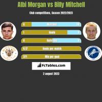 Albi Morgan vs Billy Mitchell h2h player stats