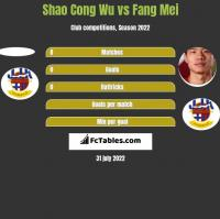 Shao Cong Wu vs Fang Mei h2h player stats