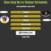 Shao Cong Wu vs Thomas Vermaelen h2h player stats
