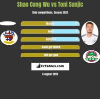 Shao Cong Wu vs Toni Sunjic h2h player stats