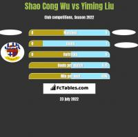 Shao Cong Wu vs Yiming Liu h2h player stats