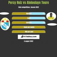 Percy Ruiz vs Abdoulaye Toure h2h player stats