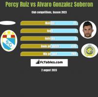 Percy Ruiz vs Alvaro Gonzalez Soberon h2h player stats