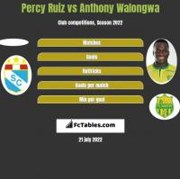 Percy Ruiz vs Anthony Walongwa h2h player stats