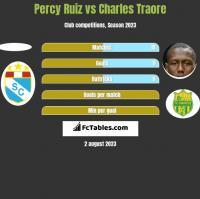 Percy Ruiz vs Charles Traore h2h player stats