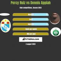 Percy Ruiz vs Dennis Appiah h2h player stats