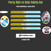 Percy Ruiz vs Duje Caleta-Car h2h player stats