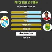 Percy Ruiz vs Fabio h2h player stats