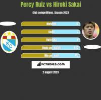 Percy Ruiz vs Hiroki Sakai h2h player stats