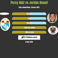 Percy Ruiz vs Jordan Amavi h2h player stats