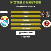 Percy Ruiz vs Molla Wague h2h player stats