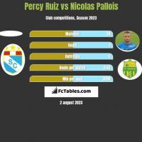 Percy Ruiz vs Nicolas Pallois h2h player stats