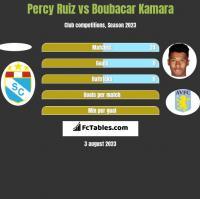 Percy Ruiz vs Boubacar Kamara h2h player stats