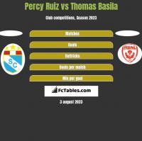 Percy Ruiz vs Thomas Basila h2h player stats