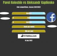 Pavel Koloshin vs Aleksandr Kaplienko h2h player stats