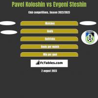 Pavel Koloshin vs Evgeni Steshin h2h player stats