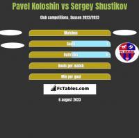 Pavel Koloshin vs Sergey Shustikov h2h player stats