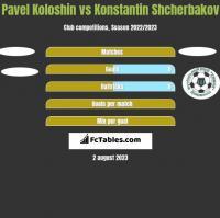 Pavel Koloshin vs Konstantin Shcherbakov h2h player stats
