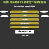 Pavel Koloshin vs Andrey Yevdokimov h2h player stats