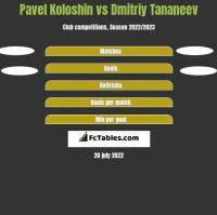 Pavel Koloshin vs Dmitriy Tananeev h2h player stats