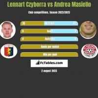 Lennart Czyborra vs Andrea Masiello h2h player stats