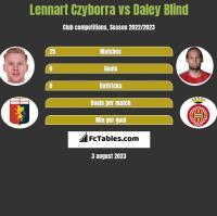 Lennart Czyborra vs Daley Blind h2h player stats