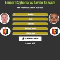 Lennart Czyborra vs Davide Biraschi h2h player stats