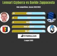 Lennart Czyborra vs Davide Zappacosta h2h player stats