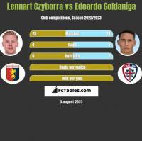 Lennart Czyborra vs Edoardo Goldaniga h2h player stats