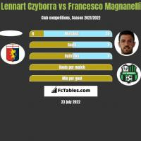 Lennart Czyborra vs Francesco Magnanelli h2h player stats