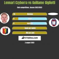 Lennart Czyborra vs Guillame Gigliotti h2h player stats