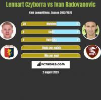 Lennart Czyborra vs Ivan Radovanovic h2h player stats