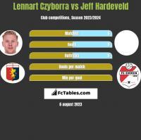 Lennart Czyborra vs Jeff Hardeveld h2h player stats