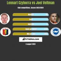 Lennart Czyborra vs Joel Veltman h2h player stats