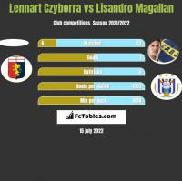 Lennart Czyborra vs Lisandro Magallan h2h player stats