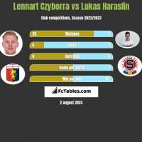 Lennart Czyborra vs Lukas Haraslin h2h player stats