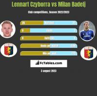 Lennart Czyborra vs Milan Badelj h2h player stats
