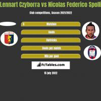 Lennart Czyborra vs Nicolas Federico Spolli h2h player stats