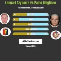 Lennart Czyborra vs Paolo Ghiglione h2h player stats