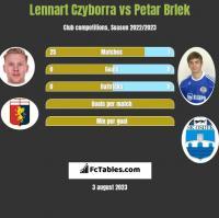Lennart Czyborra vs Petar Brlek h2h player stats