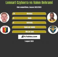 Lennart Czyborra vs Valon Behrami h2h player stats