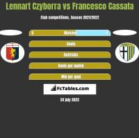 Lennart Czyborra vs Francesco Cassata h2h player stats