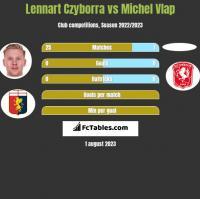 Lennart Czyborra vs Michel Vlap h2h player stats