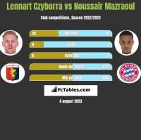 Lennart Czyborra vs Noussair Mazraoui h2h player stats