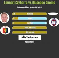 Lennart Czyborra vs Giuseppe Cuomo h2h player stats
