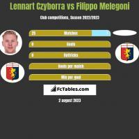 Lennart Czyborra vs Filippo Melegoni h2h player stats