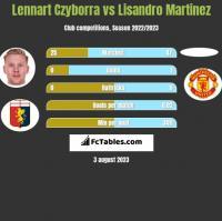 Lennart Czyborra vs Lisandro Martinez h2h player stats